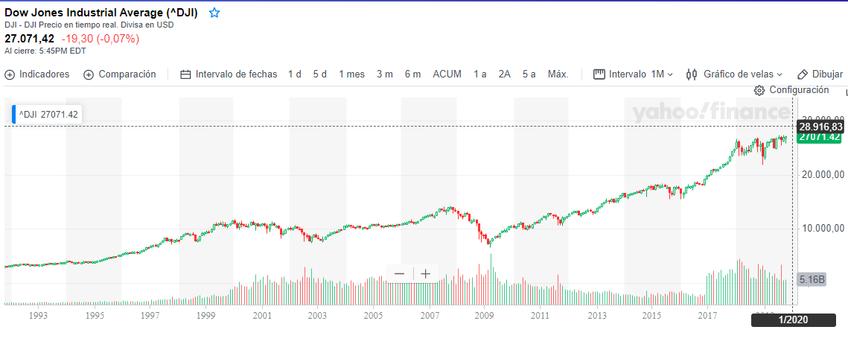 La perogrullada de que la Bolsa siempre sube